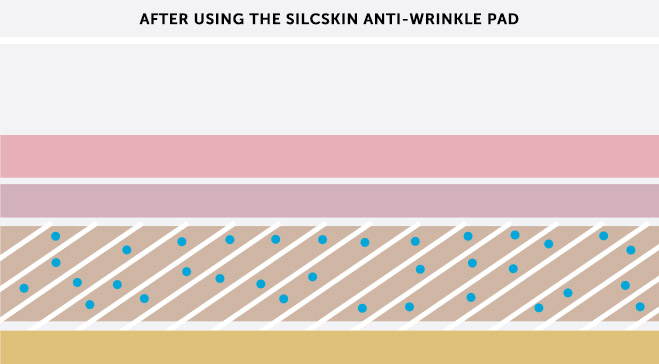 After using the SilcSkin anti-wrinkle pad